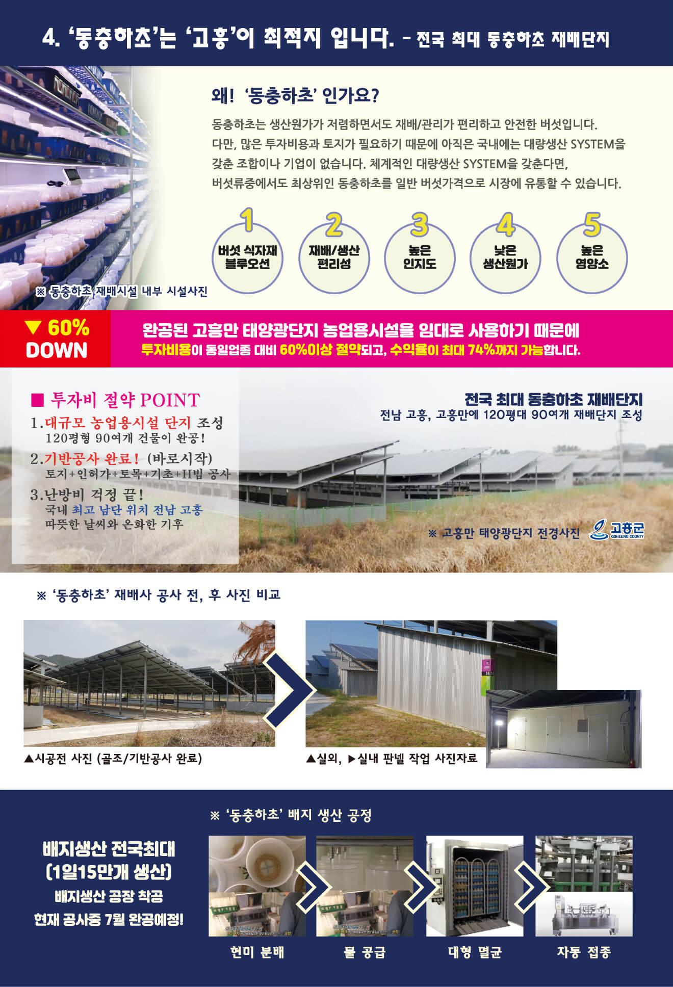 초록봄농장 사업개요 (3)